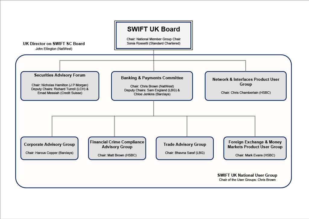 Swift uk structure chart
